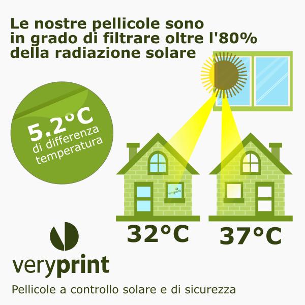 Veryprint pellicole a controllo solare e di sicurezza - Specchi riflettenti luce solare ...